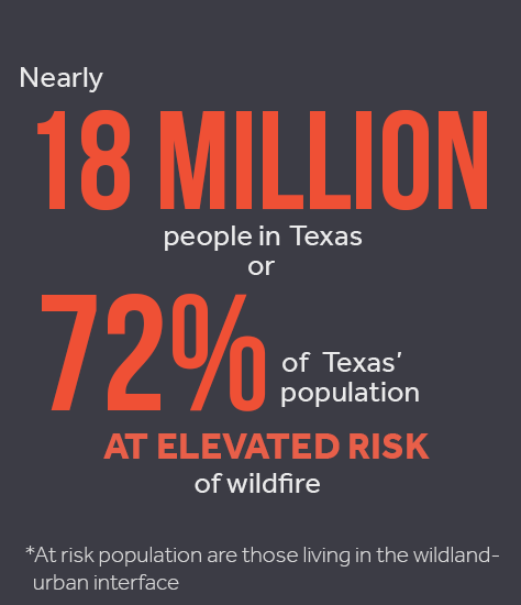 texas wildfires states at risk